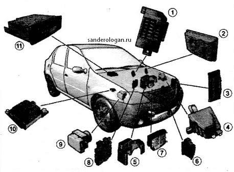 Жгуты проводов и разъёмы Рено Логан Сандеро (Renault Sandero Logan)